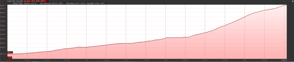 Shadow Canyon to South Boulder Peak Elevation Profile