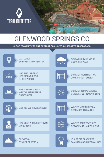 Infographic Glenwood Springs CO